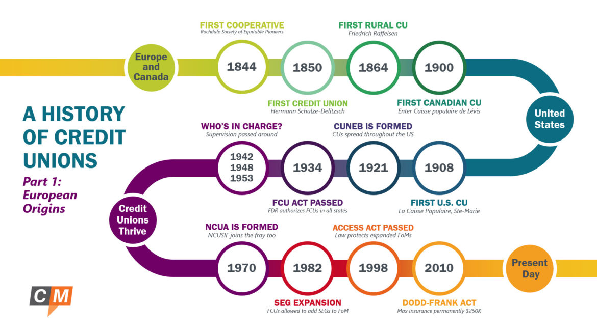 A History of Credit Unions Part 1: European Origins