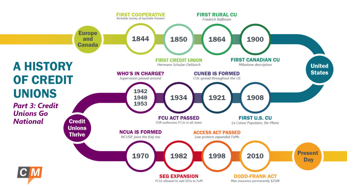 A History of Credit Unions Part 3: Credit Unions Go National