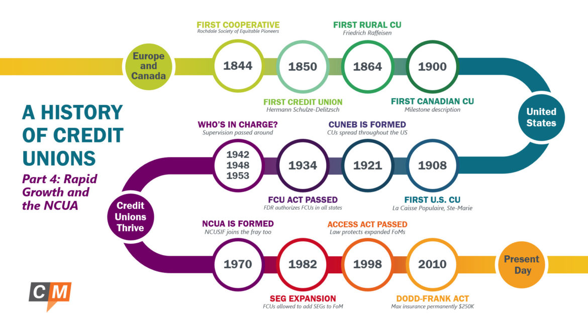 A History of Credit Unions Part 4: Rapid Growth and the NCUA